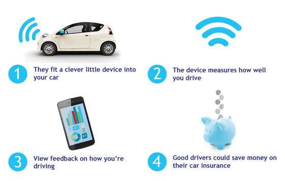 Best Car Telematics Device