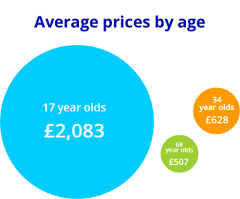 Insurance premium by age