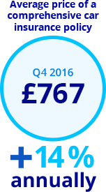 Car insurance price index Q4 2016