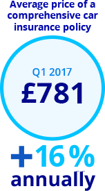 car insurance prices q1 2017