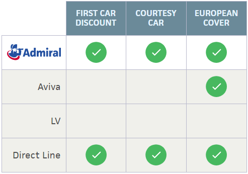 Admiral multi-car cover vs. competitors