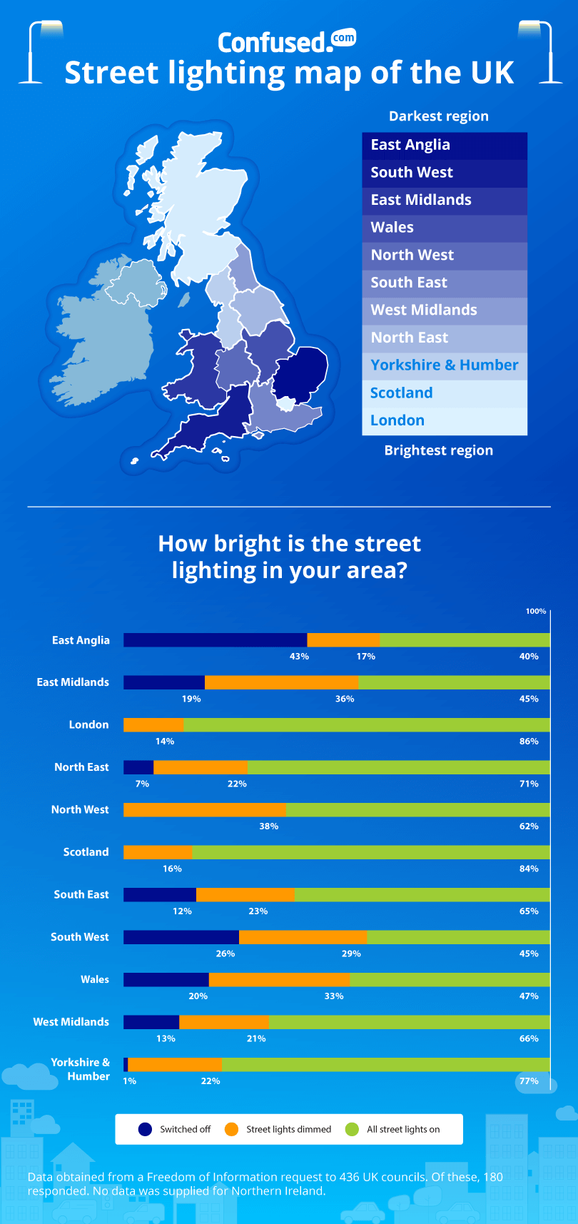 Street lighting infographic